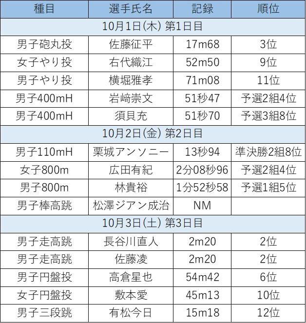 日本選手権結果