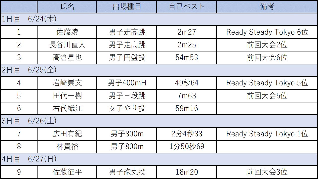 日本選手権図一覧